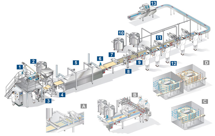 lasagna and cannelloni line (capacity ranging from 1200 to 2440 trays per hour)